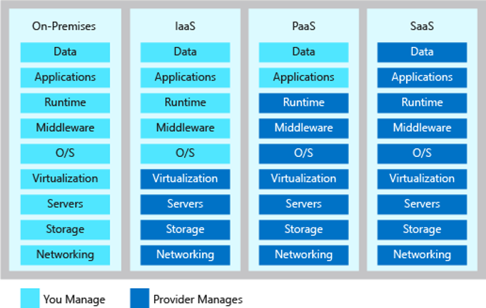 Cloud Responsibility Model